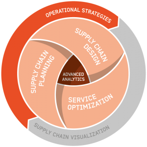 Optilon offer operational strategies