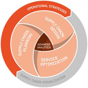 Optilon offer operational strategies